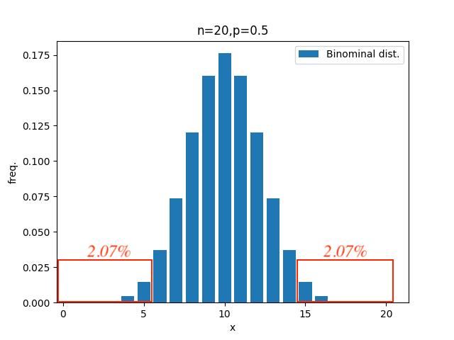 値 p 有意 水準 P値の意味を改めて理解する
